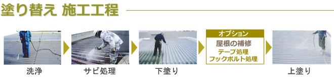 金属屋根塗り替え施工工程